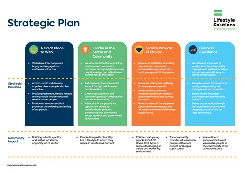 Lifestyle Solutions Strategic Plan 2020